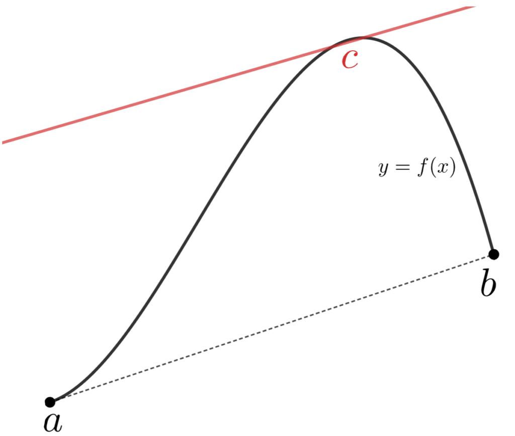 平均値の定理のイメージ