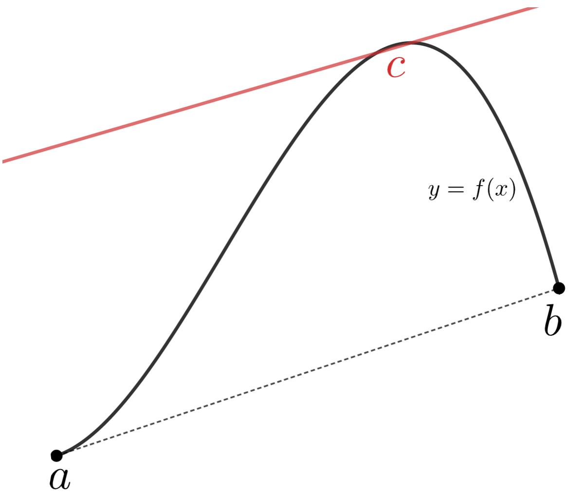 平均値の定理・ロルの定理とその証明