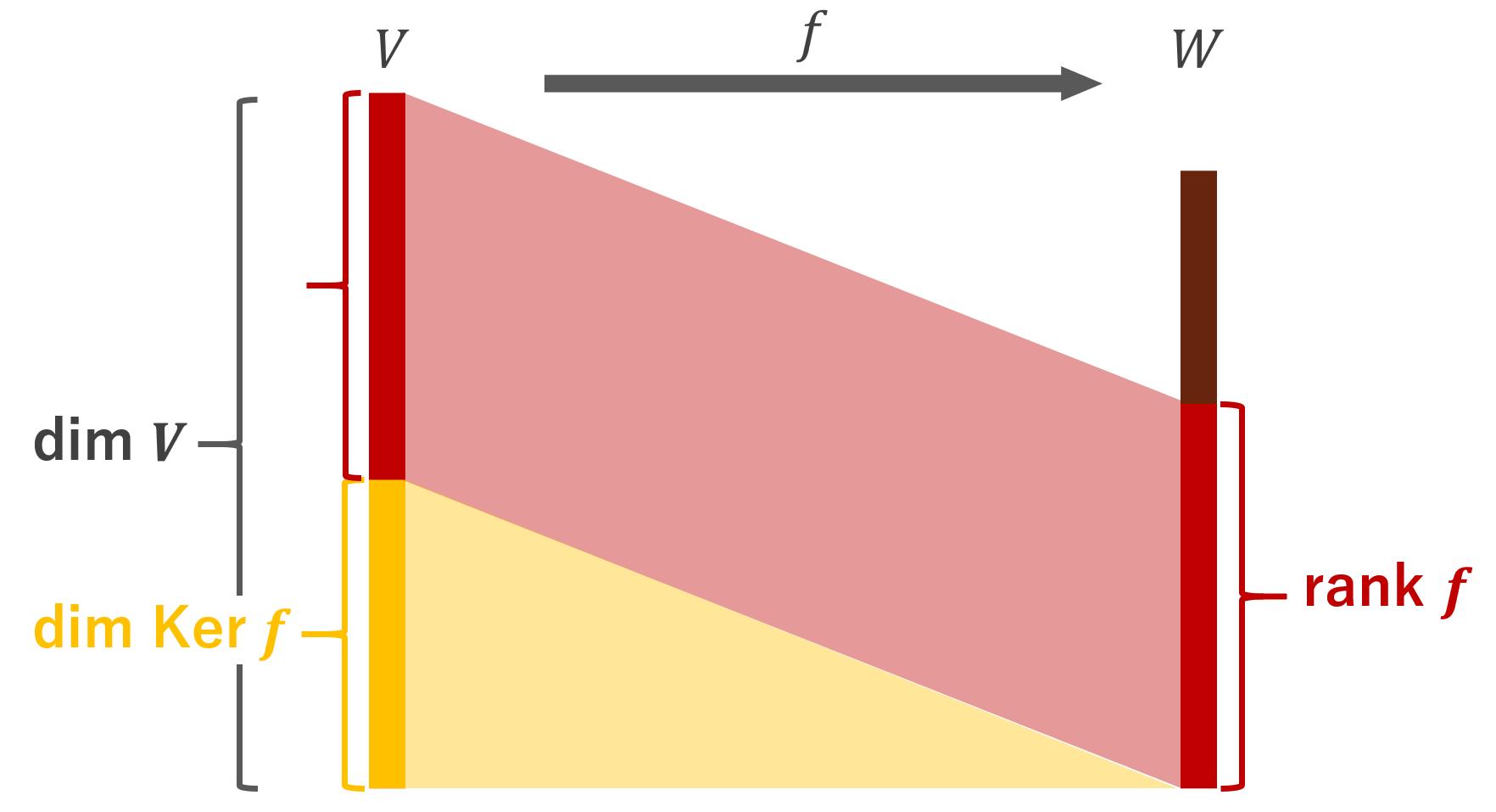 線形写像の次元等式dim V = rank f + dim ker fの証明