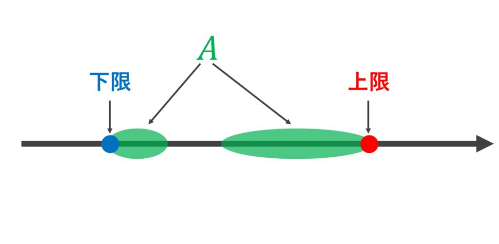 上限・下限の図形的イメージ