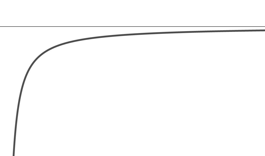 y=-1/x (-1<x<1) のグラフ