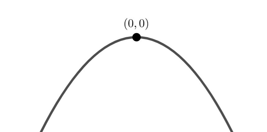 y=-x^2のグラフ