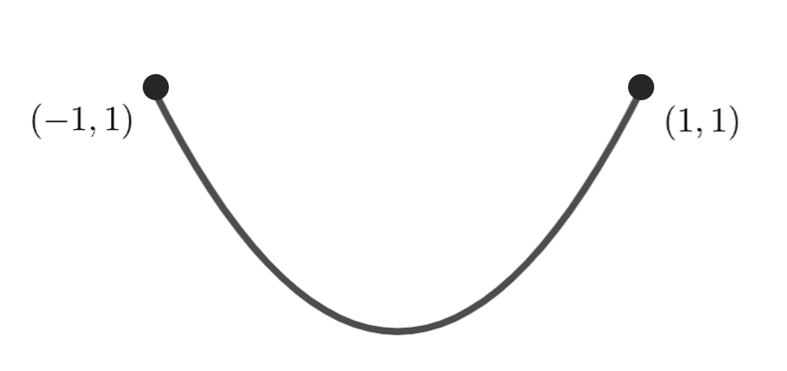 y=x^2 (-1<=x<=1)のグラフ