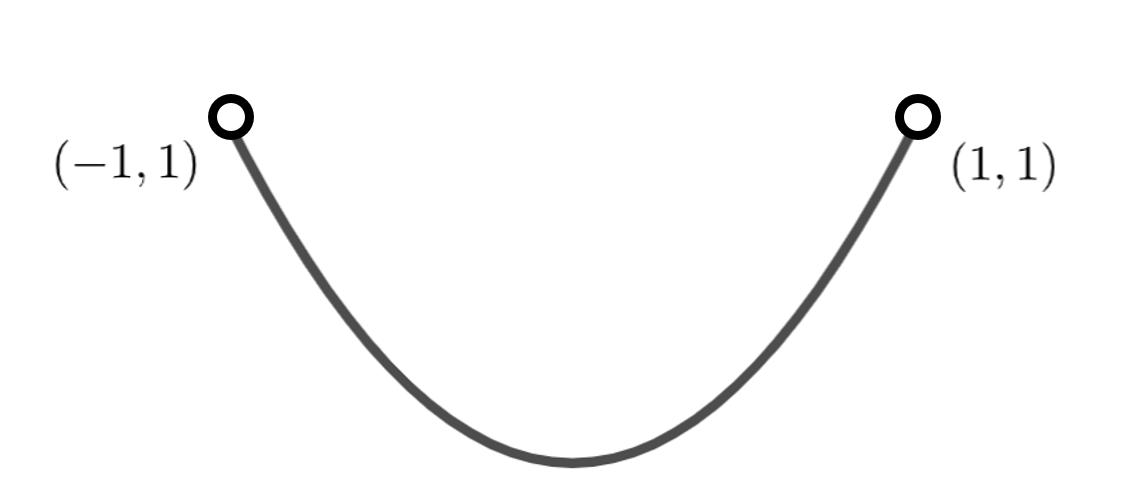 y=x^2 (-1<x<1)のグラフ
