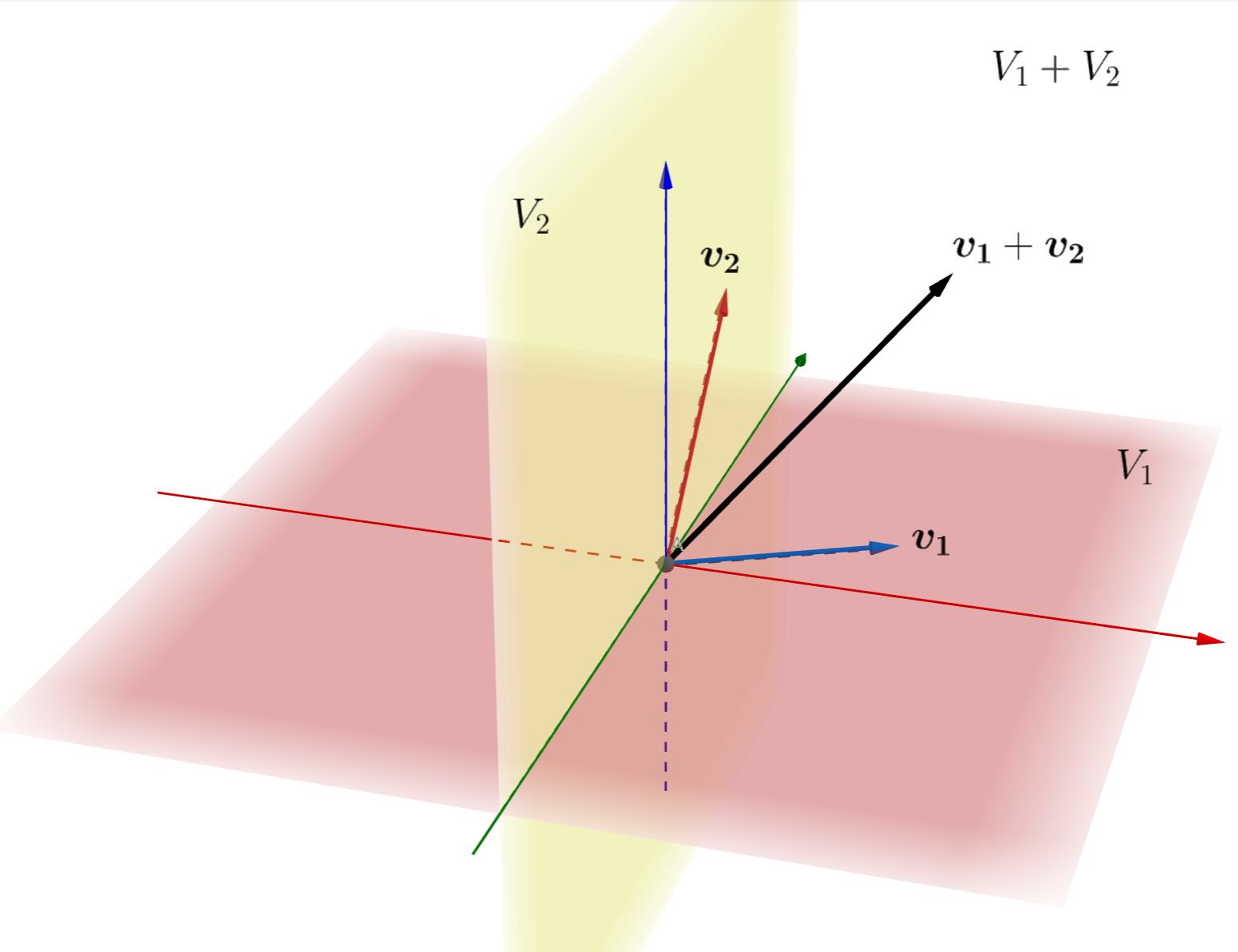 ベクトル空間の和・直和の定義とその次元の等式の証明