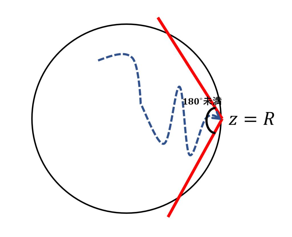 アーベルの連続性定理におけるストルツの角のイメージ図