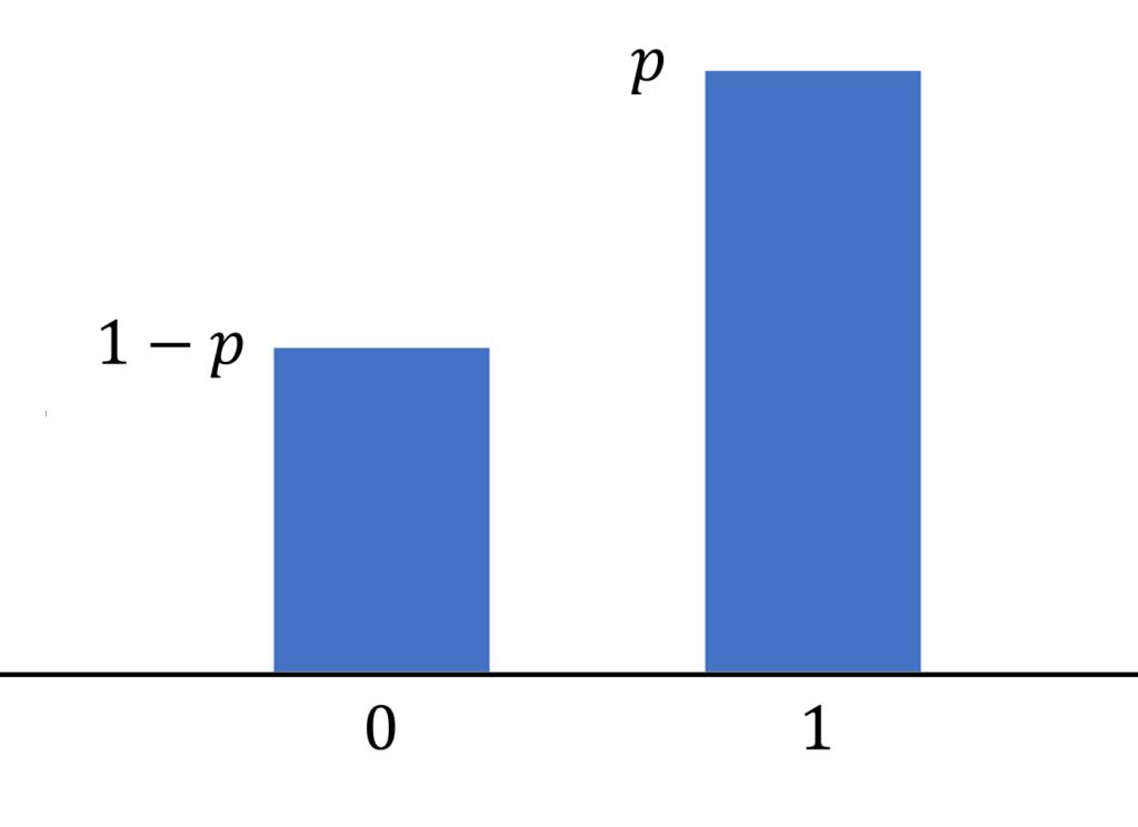 ベルヌーイ分布のイメージ図