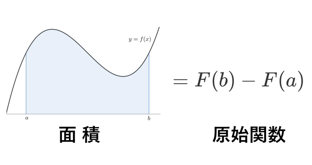 微分積分学の基本定理のイメージ図