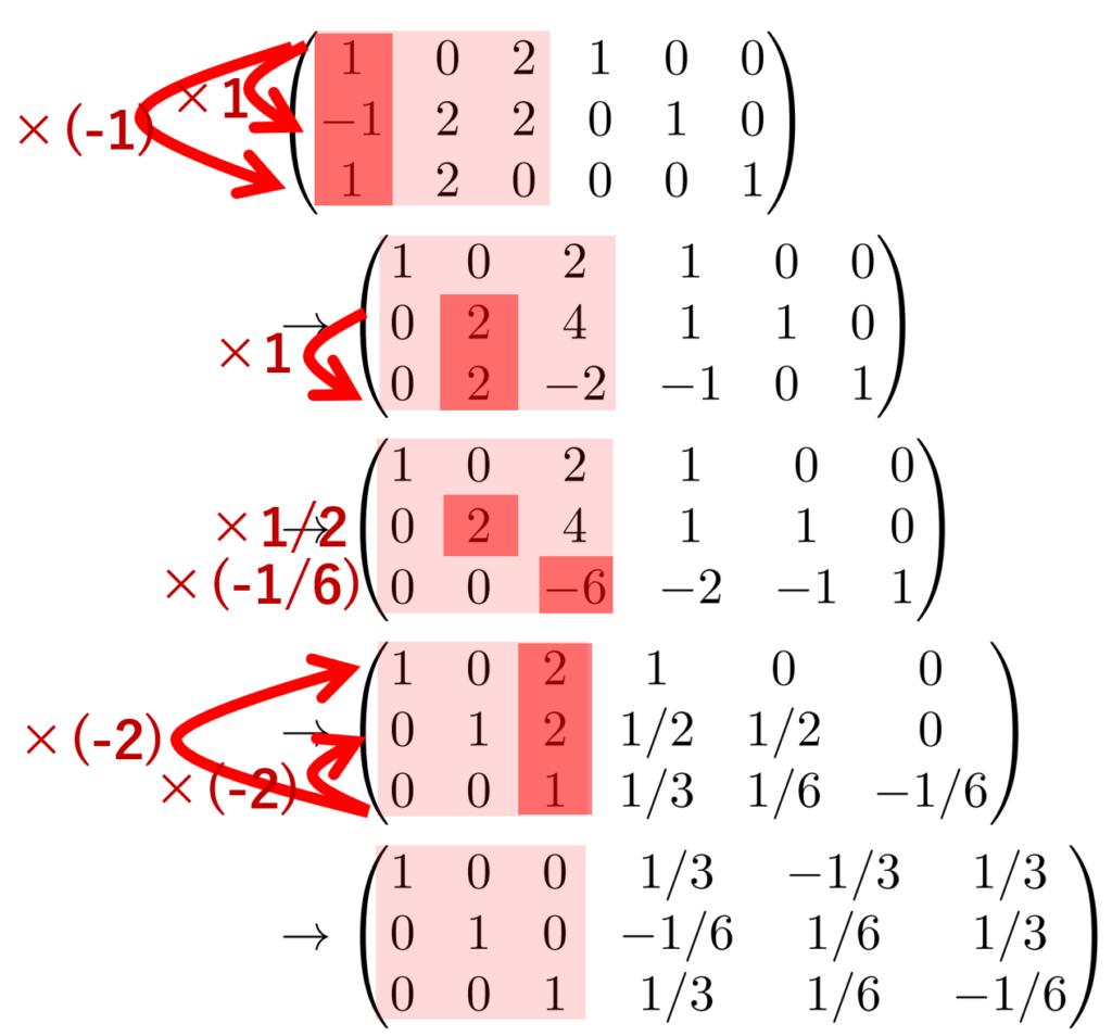 掃き出し法による逆行列の計算の例題の解法