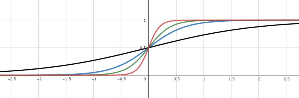 シグモイド関数のグラフ