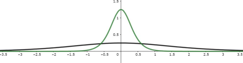 シグモイド関数の微分