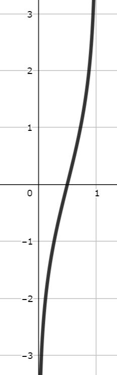 シグモイド関数の逆関数