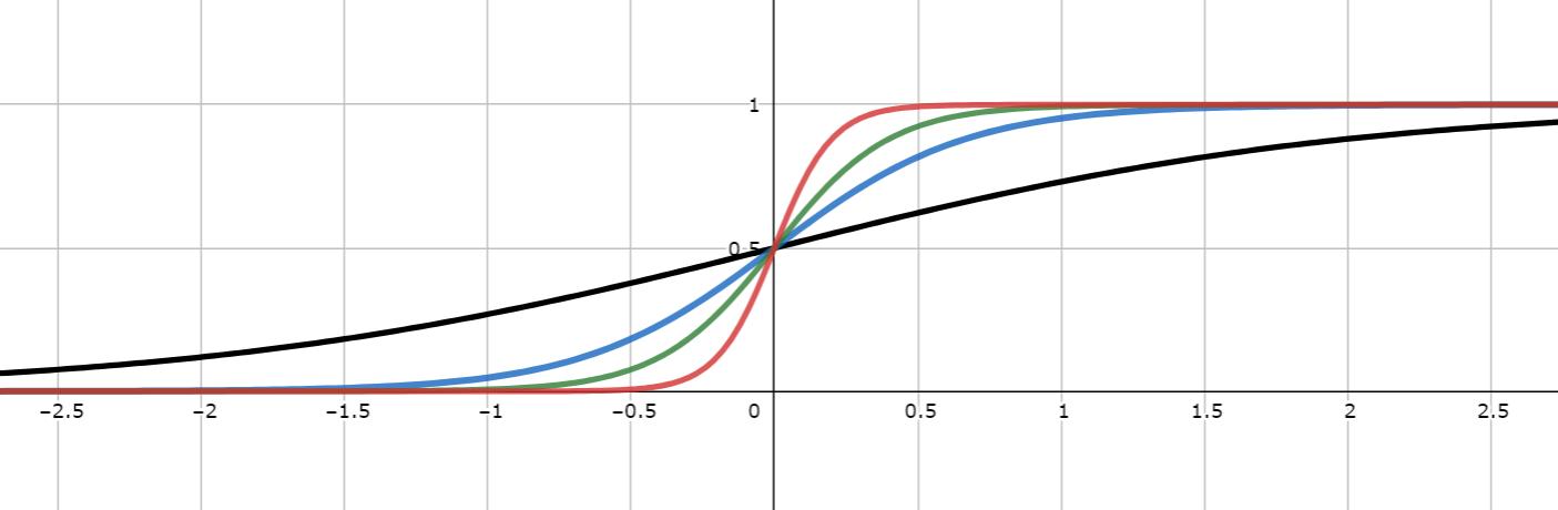シグモイド関数の定義とグラフと性質8つ