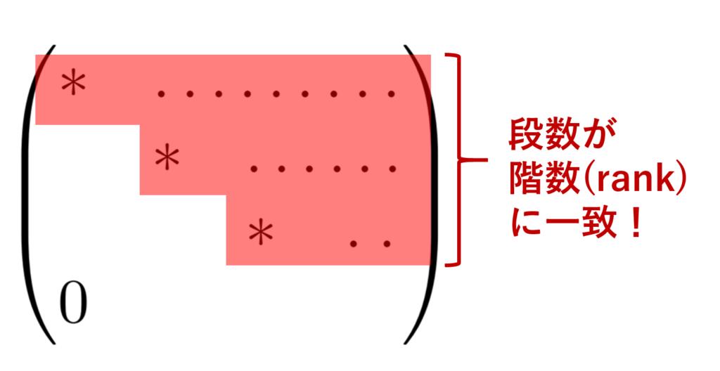 階段行列の段数は行列の階数(rank)に一致する