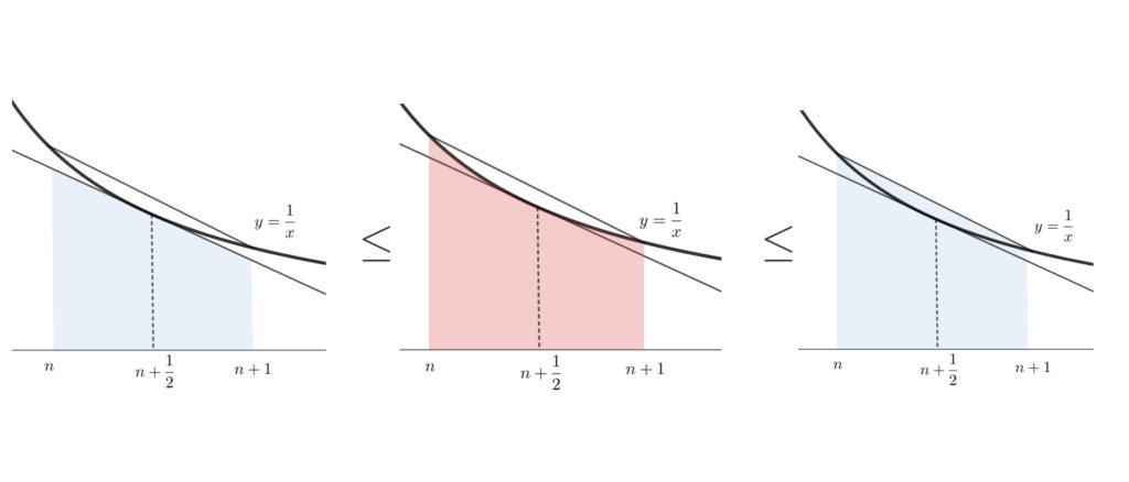 スターリングの公式の面積比較