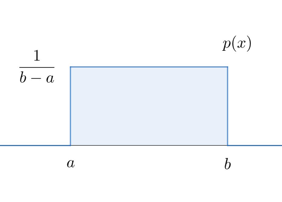 一様分布の定義と性質のわかりやすいまとめ~離散型・連続型~