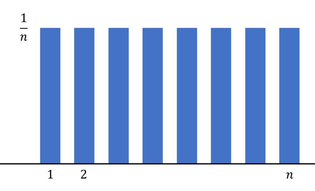 離散一様分布のイメージ図