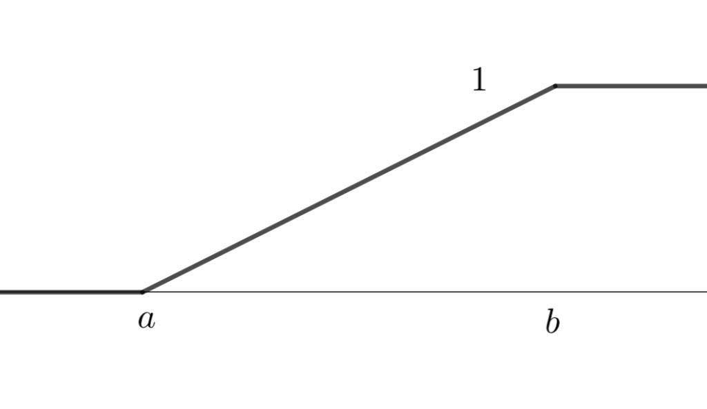 連続一様分布の累積分布関数