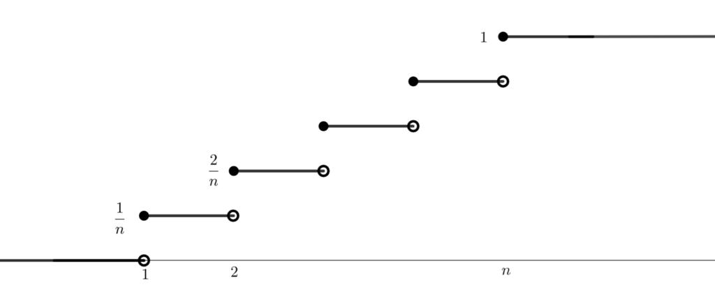 離散一様分布の累積分布関数
