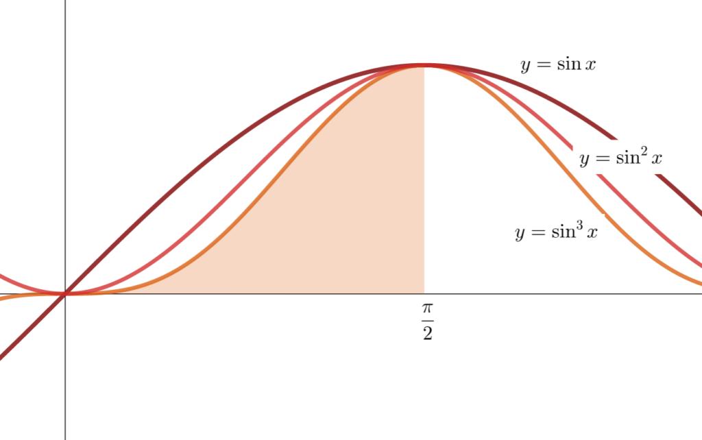 ウォリス積分の積分範囲の図