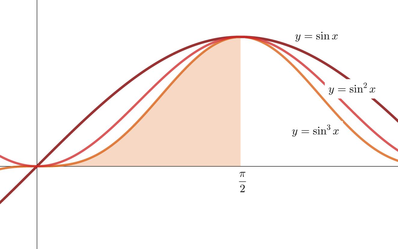 【ウォリス積分】sin,cosのn乗積分の導出と性質