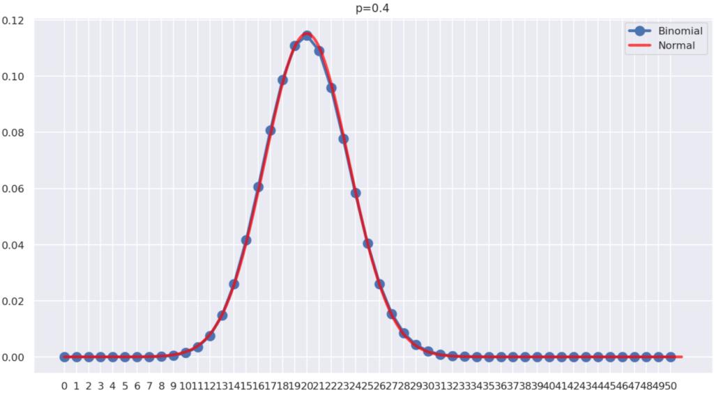 二項分布の正規分布による近似の具体例