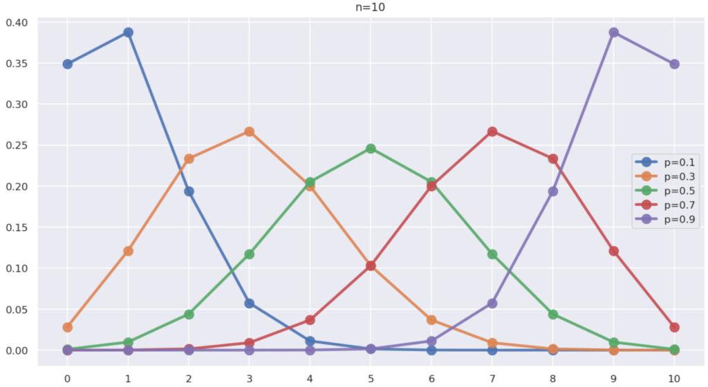 n=10, p=0.1,0.3,0.5,0.7,0.9 としたときの二項分布のグラフ