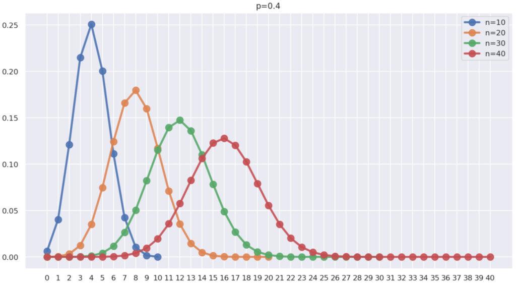 p=0.4, n=10,20,30,40 としたときの二項分布のグラフ