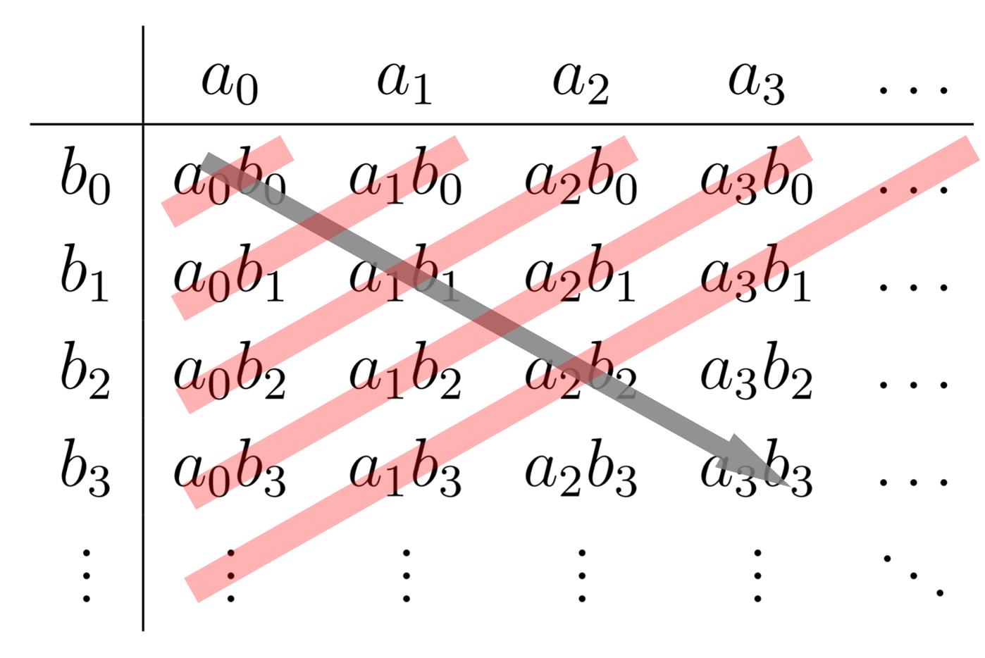 【乗積級数】コーシー積とその証明~2つの無限級数の積~