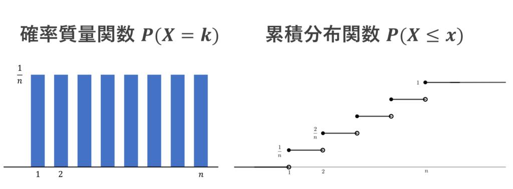 離散一様分布の確率質量関数と累積分布関数