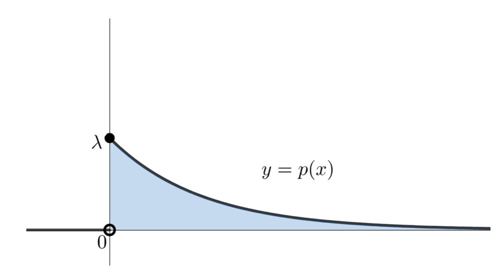 確率密度関数 y=p(x) のグラフ