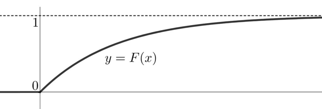 指数分布の累積分布関数(分布関数)