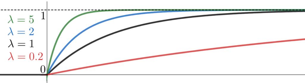λを変えたときに,指数分布の累積分布関数がどのように変わるのかを表したグラフ