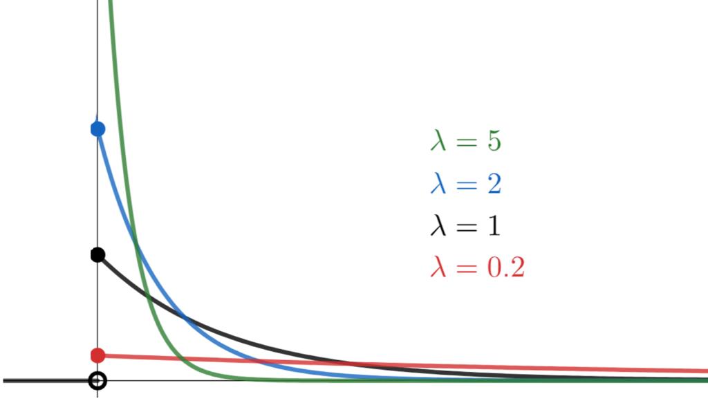 λを変えたときに指数分布の確率密度関数がどうなるかを表したグラフ