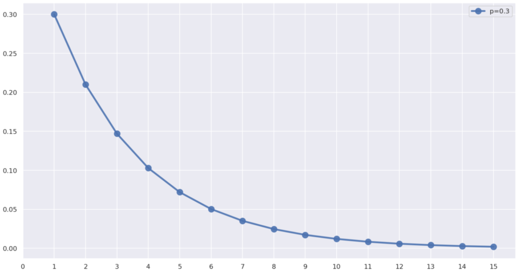 p=0.3のときの幾何分布の確率(質量)関数