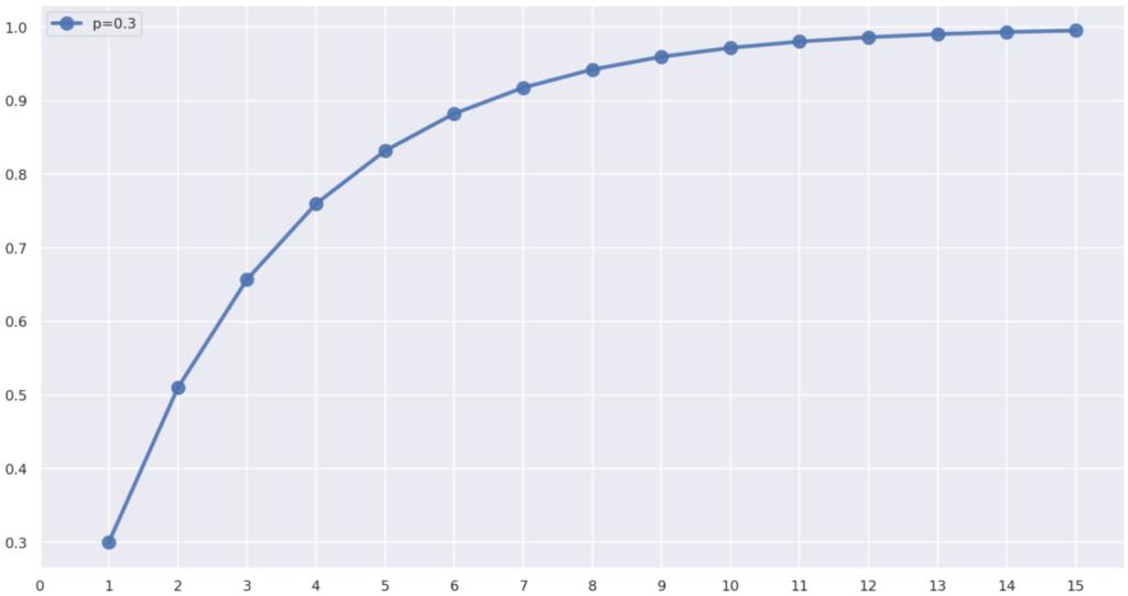 幾何分布の累積分布関数