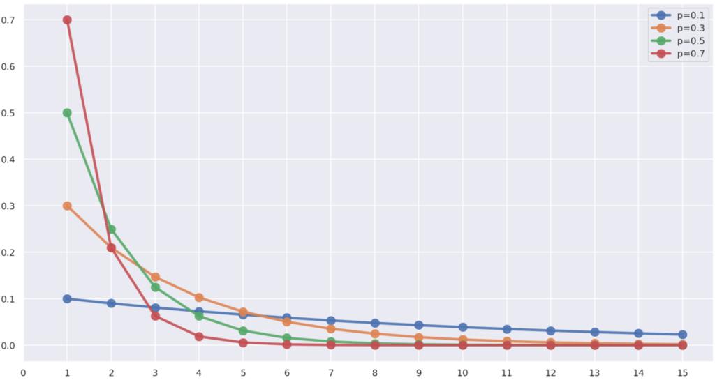 p=0.1,0.3,0.5,0.7と変えたときの,幾何分布の確率(質量)関数の違い
