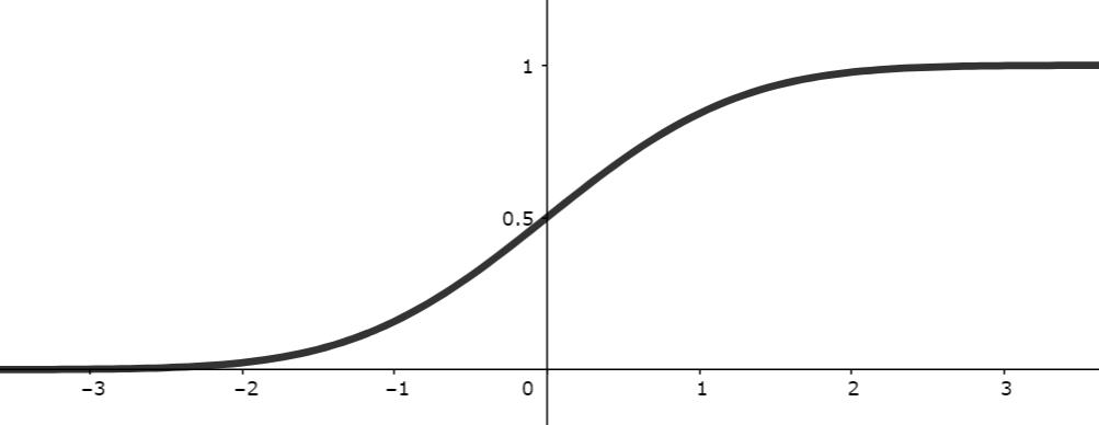 正規分布N(0,1)の累積分布関数のグラフ