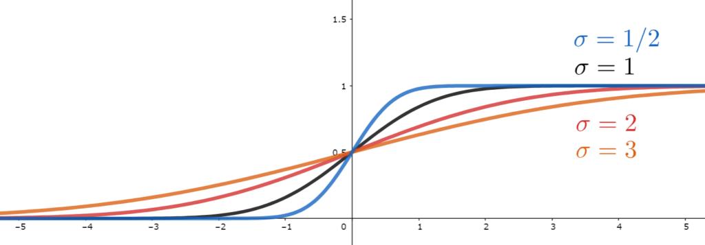 正規分布N(0,σ)の累積分布関数のグラフで,σの値を変えたものの比較