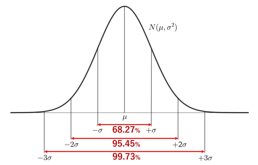 正規分布の確率密度関数と分散との関係