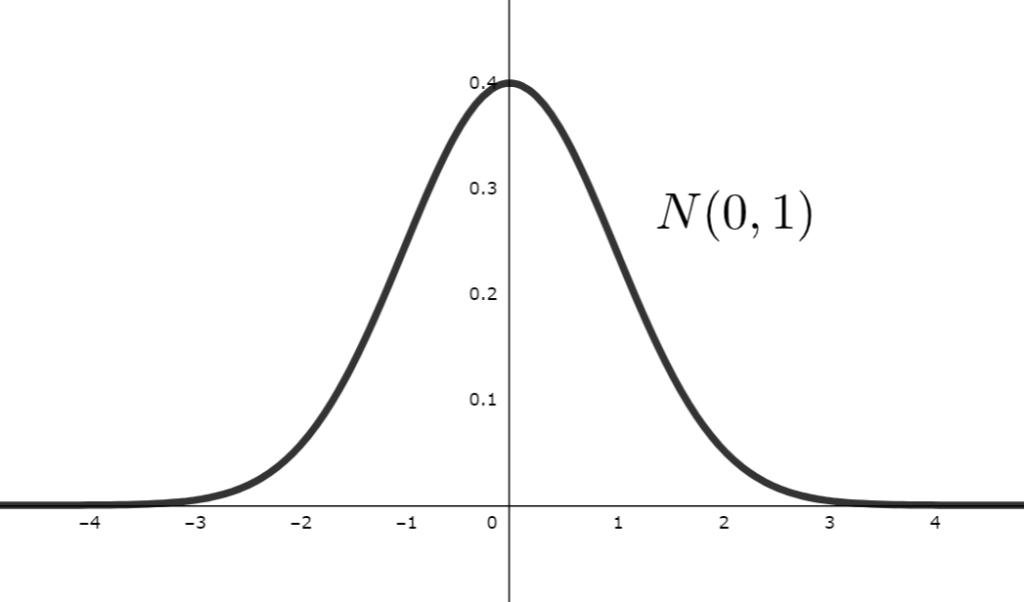 標準正規分布N(0,1)の確率密度関数のグラフ