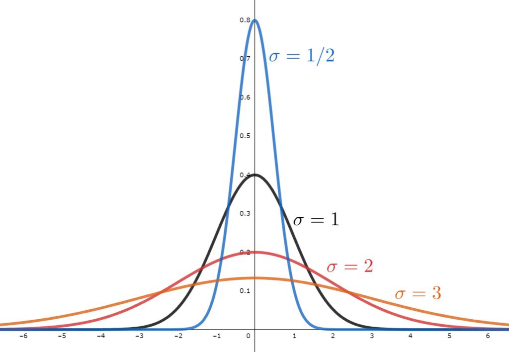 正規分布N(0,σ)の確率密度関数のグラフで,σの値を変えたものの比較