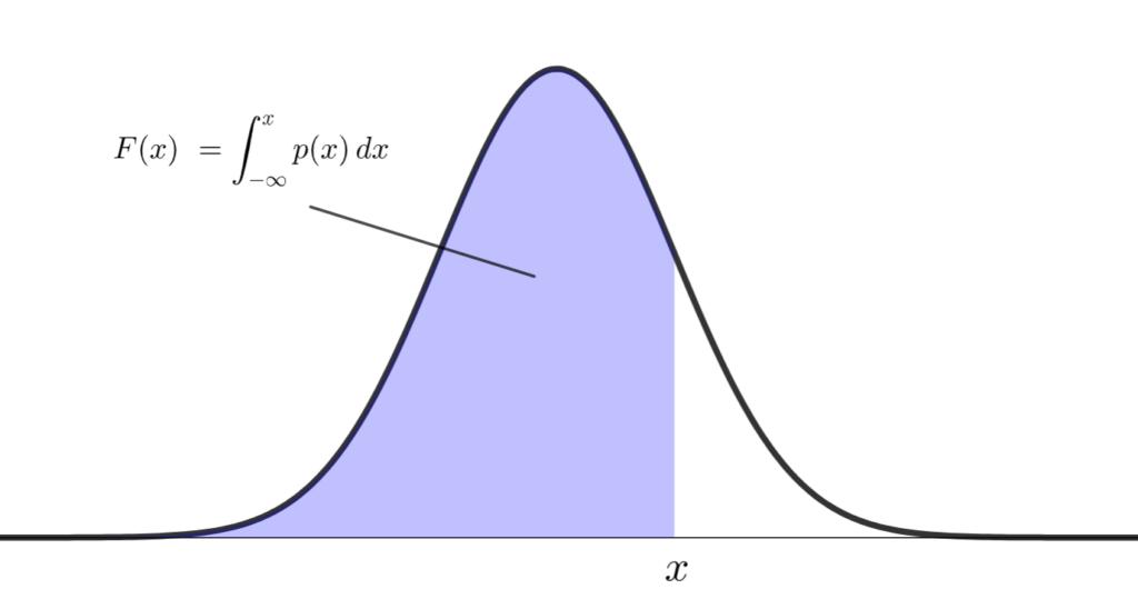確率密度関数から累積分布関数を得るために積分するイメージ