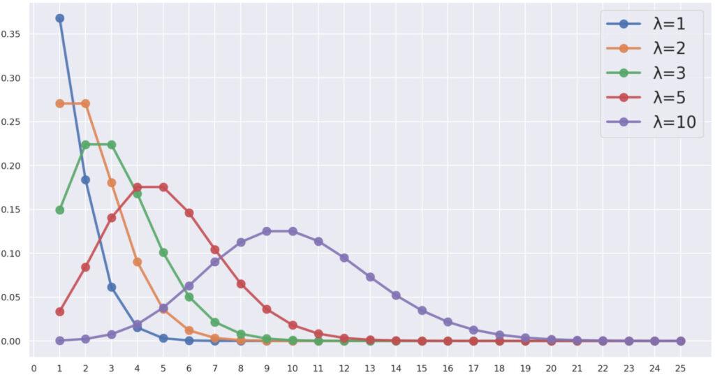 ポアソン分布の確率質量関数のグラフ