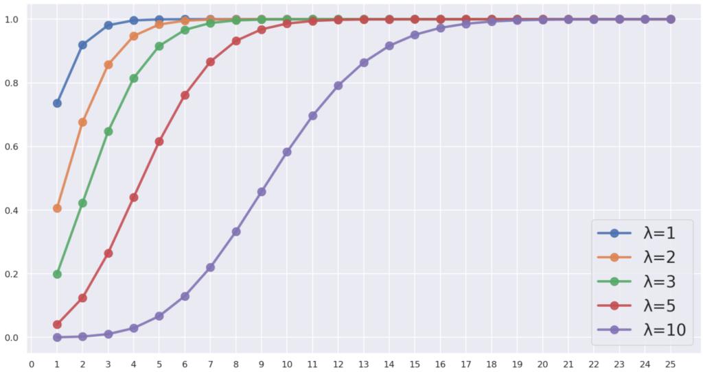 ポアソン分布の累積分布関数(分布関数)のグラフ