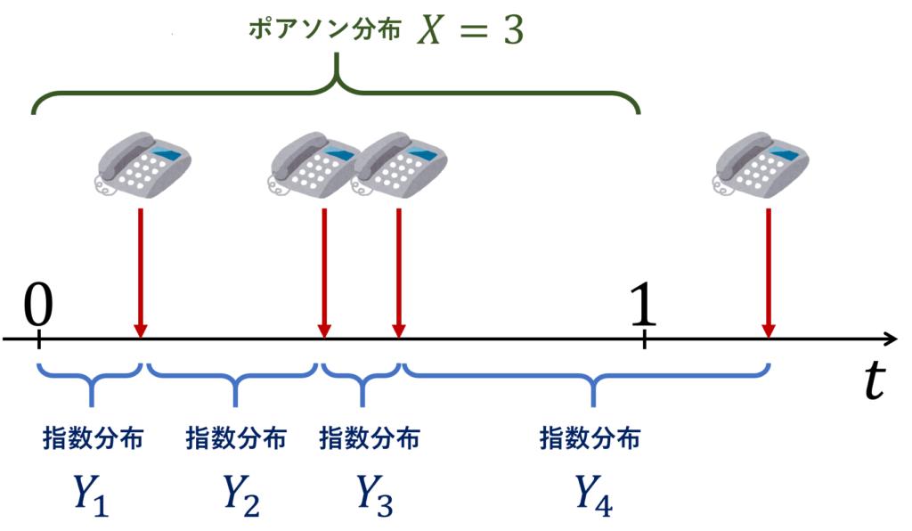指数分布とポアソン分布の関係を表すイメージ