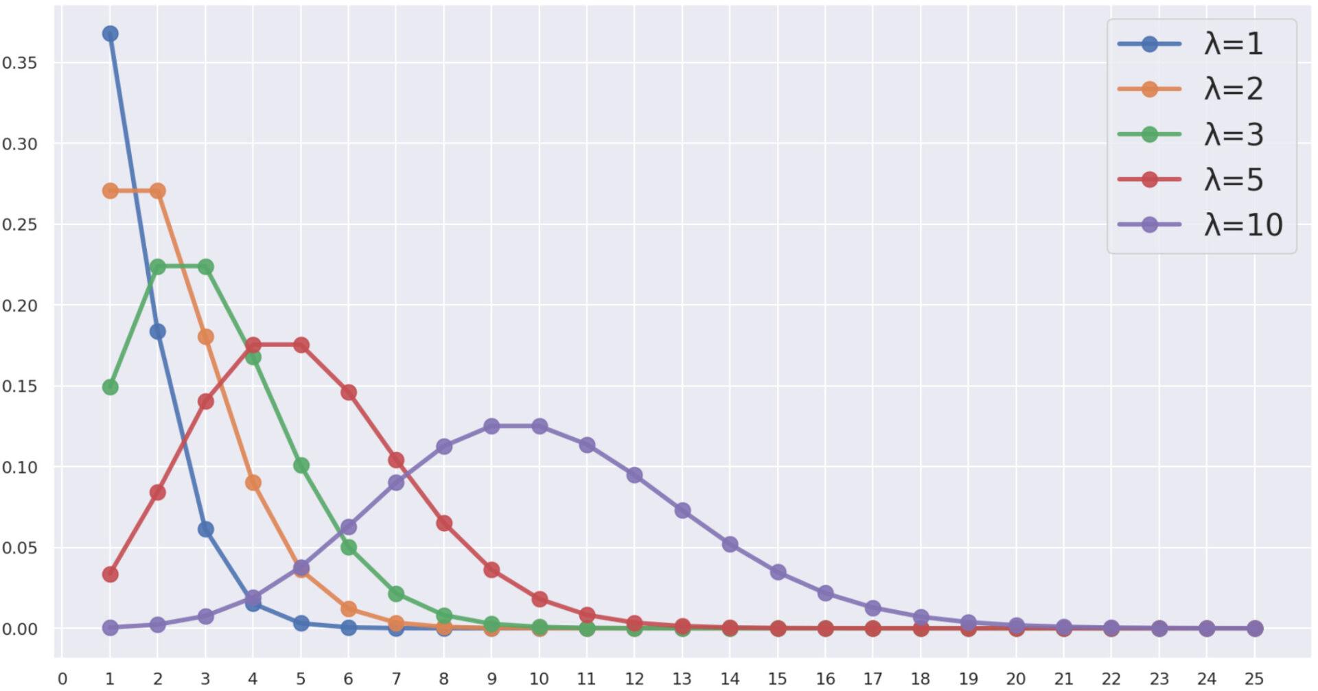 ポアソン分布の確率質量関数
