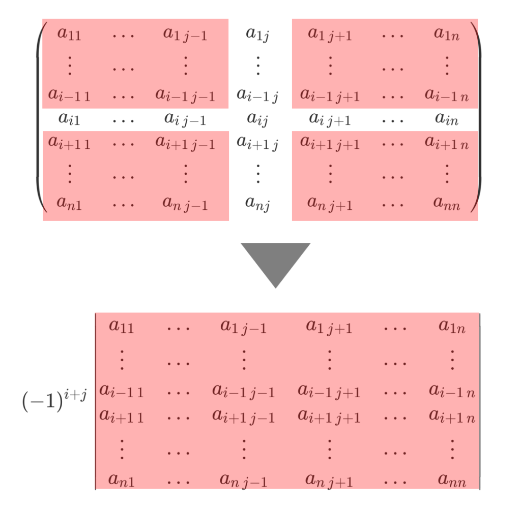 行列式から余因子を取り出すイメージ