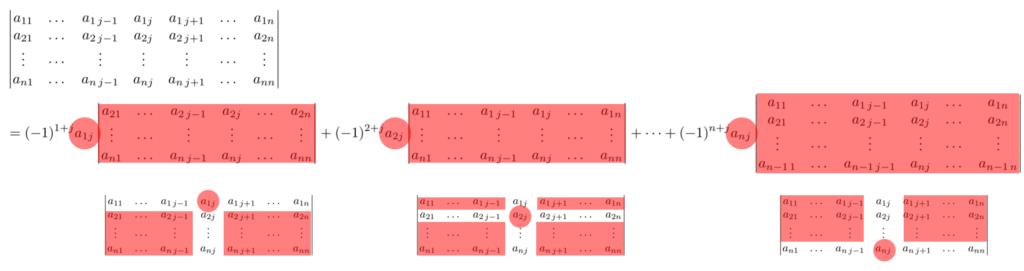 列に関する余因子展開のイメージ