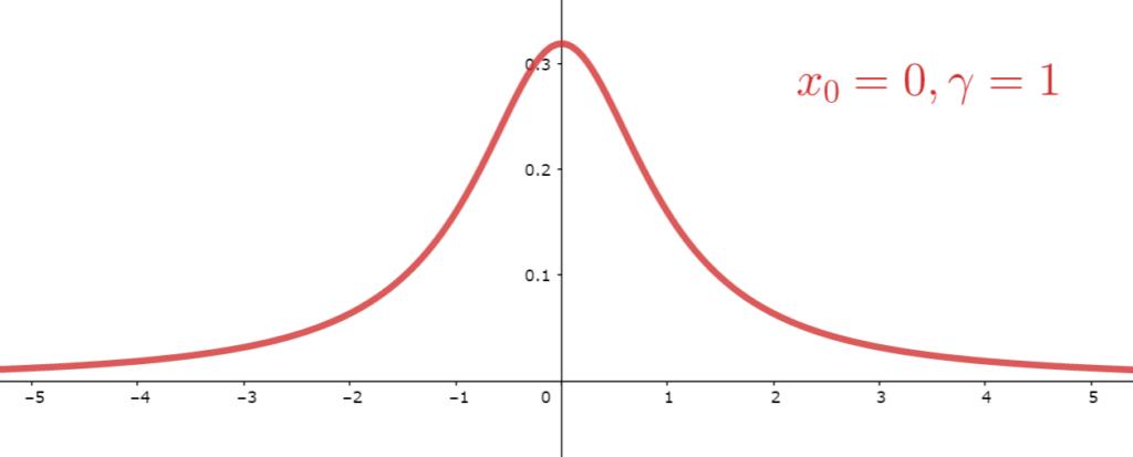 標準コーシー分布の確率密度関数のグラフ